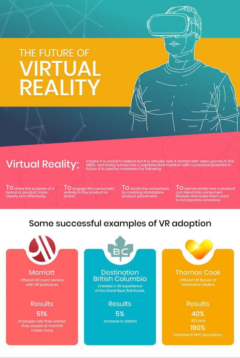 Infographic: The future of virtual reality | Training Journal