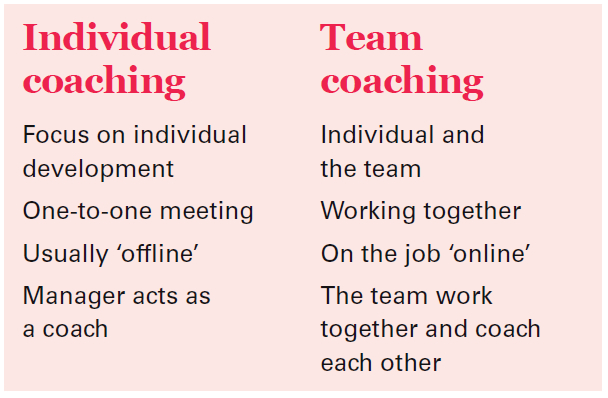 develop teams individual Build on the strengths of your team members with these 11 tips liquidplanner there are other side benefits to developing your teams' individual competencies.