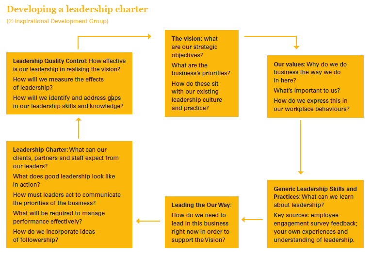 leadership journals Leadership models may be defined as guides that suggest specific leadership  behaviors to use in a specific environment or situation.
